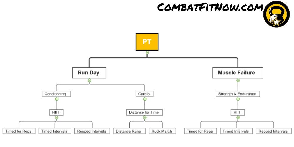 PT Plans - Muscle Failure Run Day 2